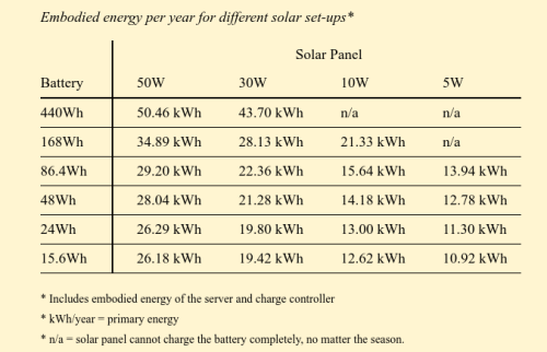Embodied-energy-per-year-for-different-solar-setups