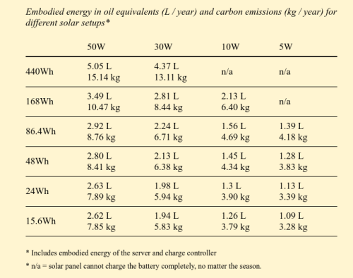 Embodied-energy-carbon-emissions