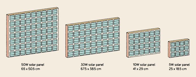 Solar-panels-sizes