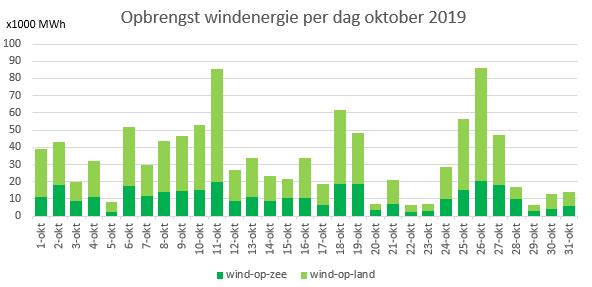 Oktober-wind